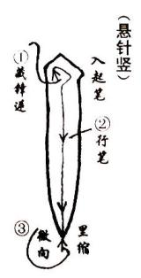 The vertical line in chinese calligraphy