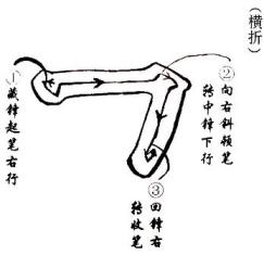 The broken line in chinese calligraphy