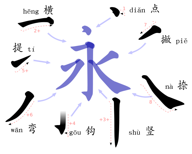 Eight basic strokes of Chinese character